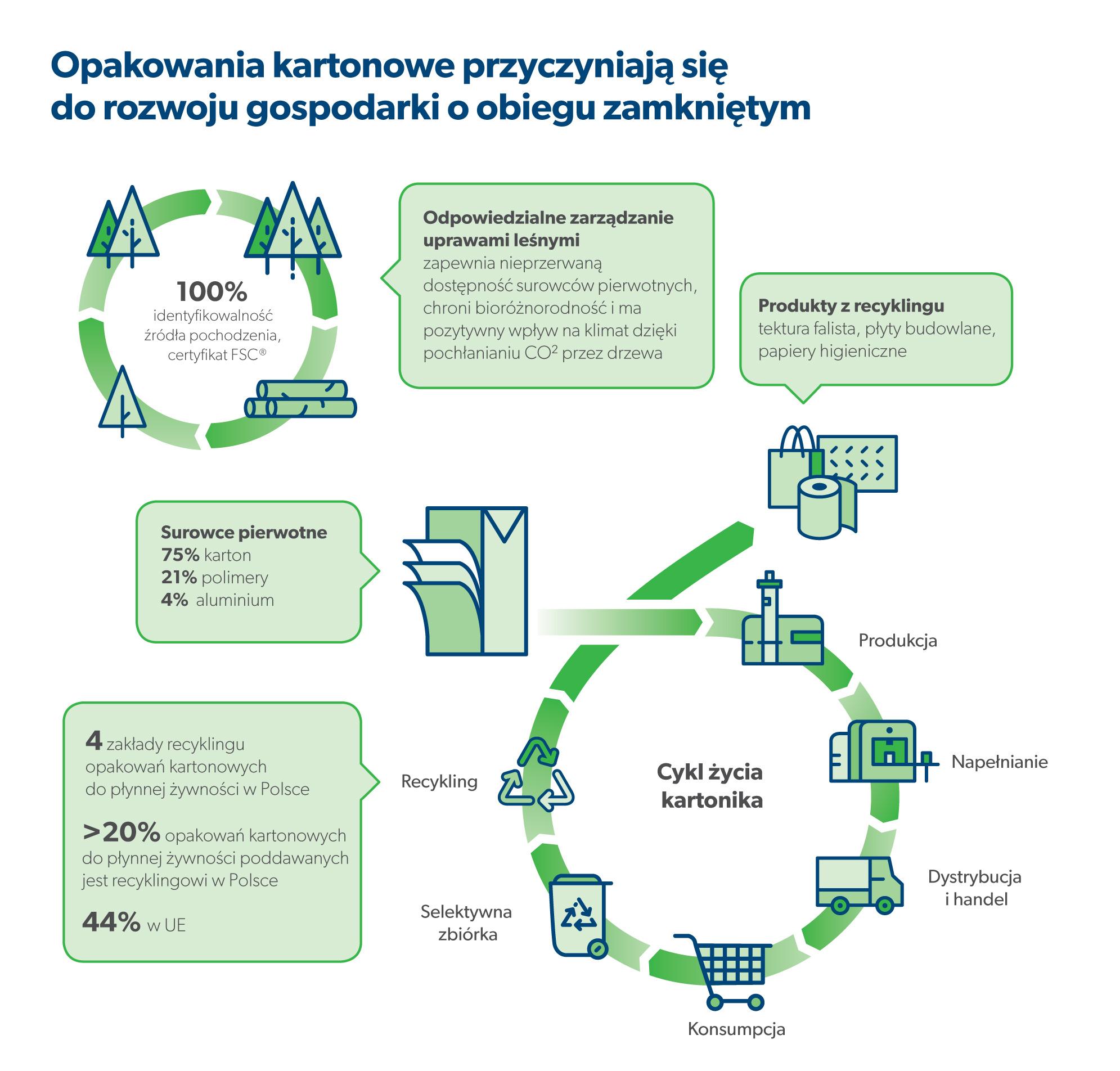 circular economy schemat