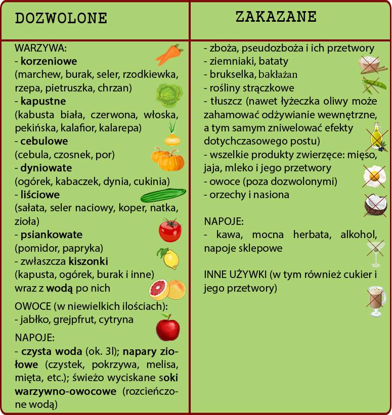 tabela-produktow-dieta-wo1
